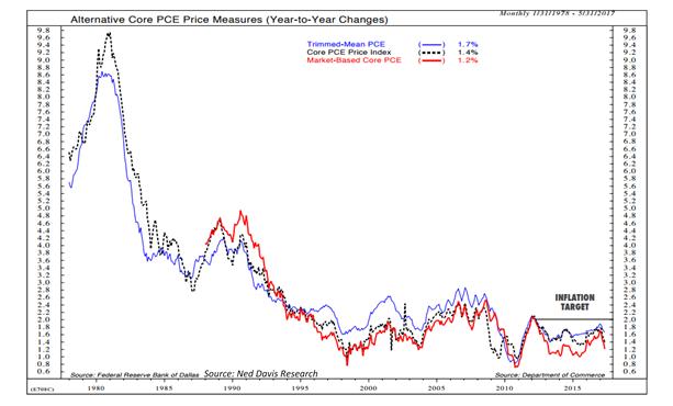 US inflation is struggling to get back to target.