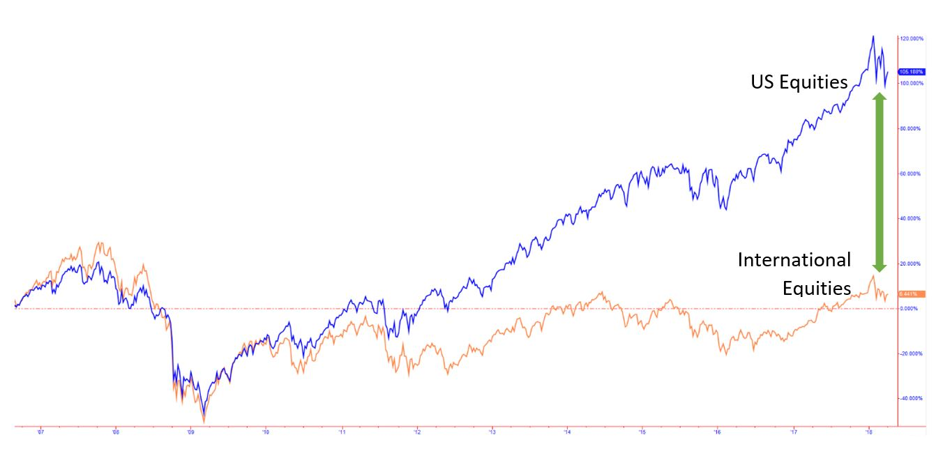 The chart above shows the historical performance of the S&P 500 Exchange Traded Fund (ETF) (blue line) and the Europe, Australasia, and Far East ETF (orange line) from 8/25/06 to 4/6/18. As you can see, the U.S. markets have significantly outperformed international markets since late 2011. (Source: TradeStation)
