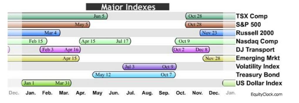 The chart above is from EquityClock.com. The periods of seasonal strength for key indices are highlighted with colored bars. A seasonality study preferably uses at least 10 years of data. Most of EquityClock.com's studies use 10-20 years of data, unless the data is not available. Note: This chart is for informational purposes only; timeframes illustrated are not intended to be a recommendation to buy or sell the index indicated