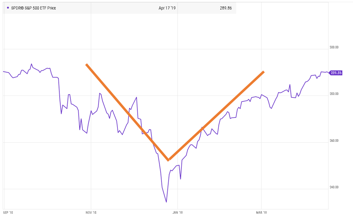 """A """"V""""-shaped recovery. Source: Ycharts"""