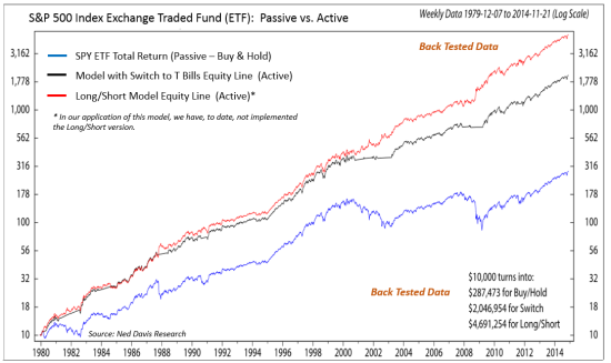 Active vs. Passive Investing Illustration - Growth of $10,000
