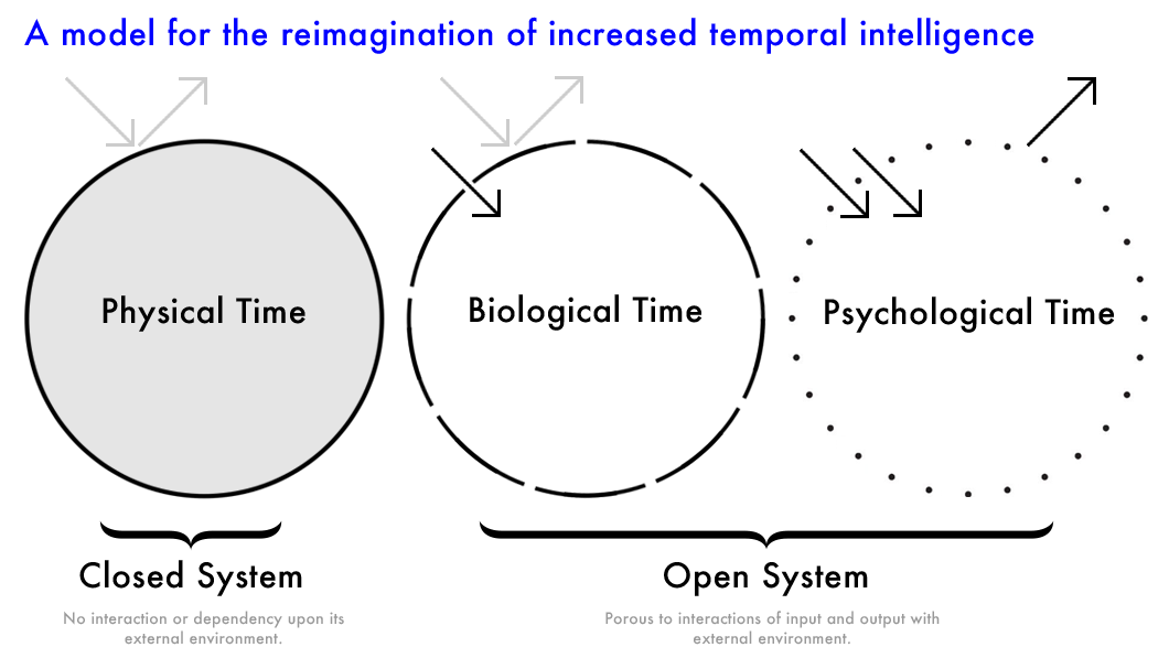 ref - Are We Losing Our Sense Of Time? -  medium.com/ted-hunt