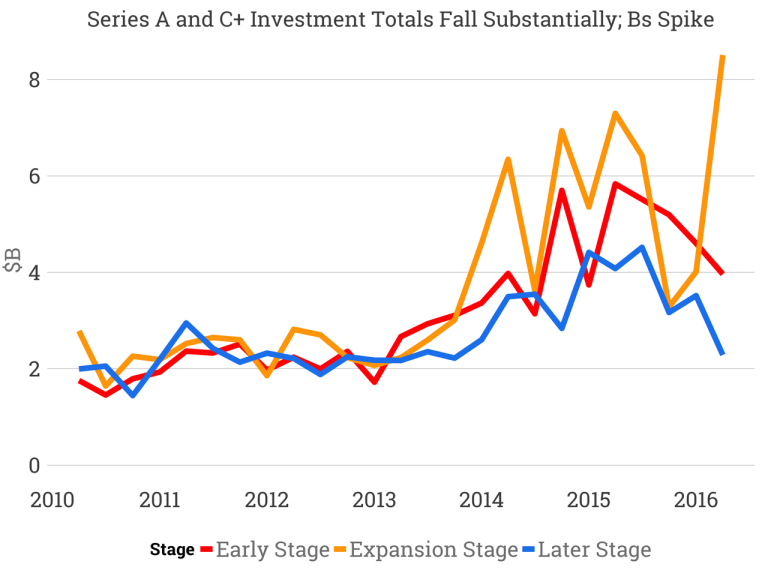 q216_vc_investment_stage-768x576.png
