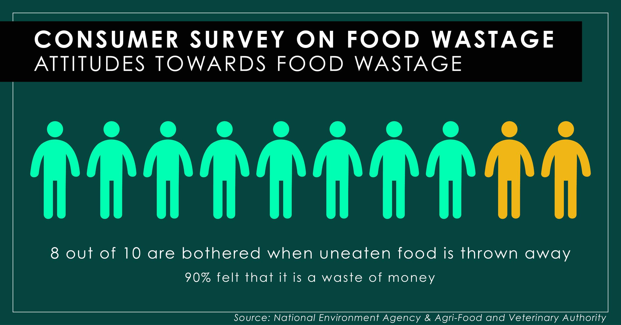 ATTITUDES TOWARDS FOOD WASTAGE-01.jpg