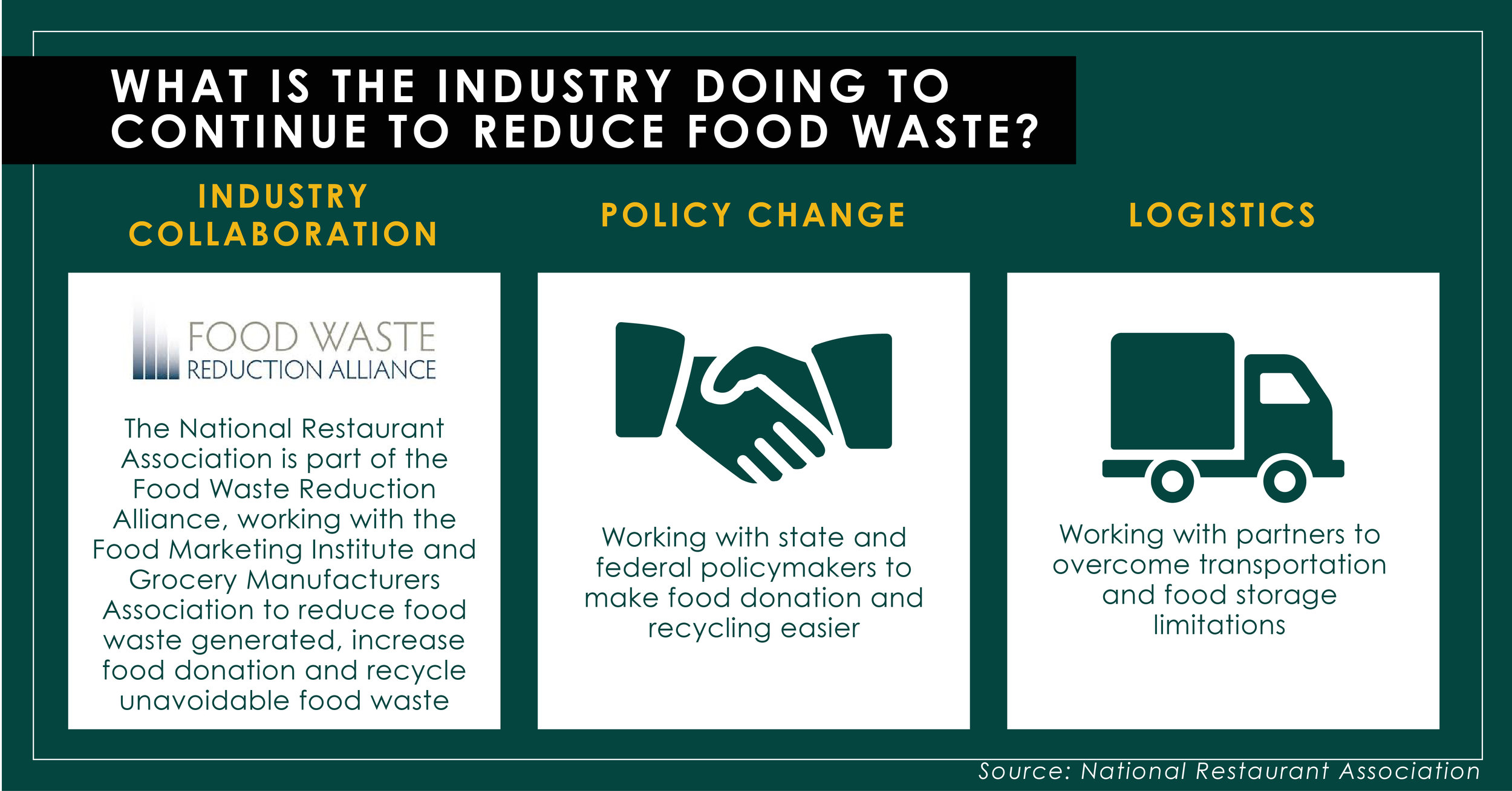 WHAT IS THE INDUSTRY DOING TO CONTINUE TO REDUCE FOOD WASTE-01.jpg