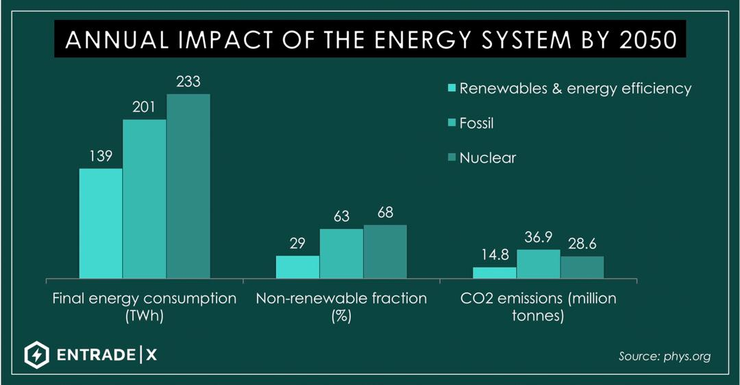 ANNUAL IMPACT ENERGY SYSTEM 2050