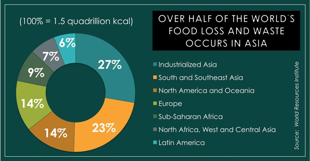 food waste loss asia