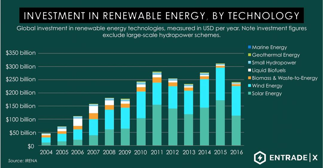 investment in renewable energy, by technology