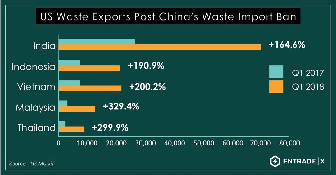 US waste exports post China's ban