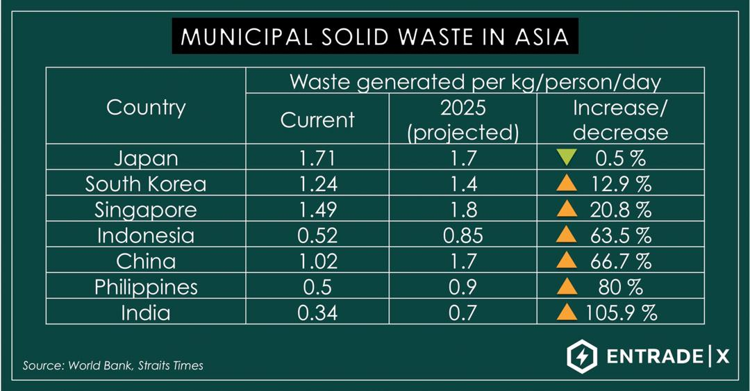 municipal solid waste - asia