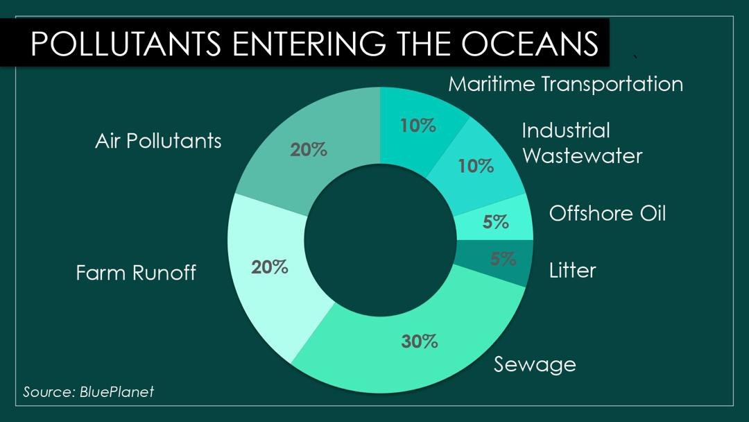 pollutants entering the oceans