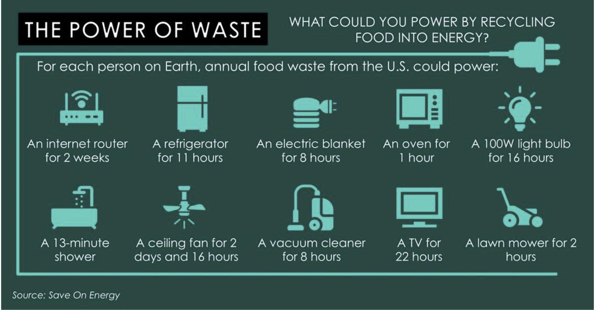 food waste energy