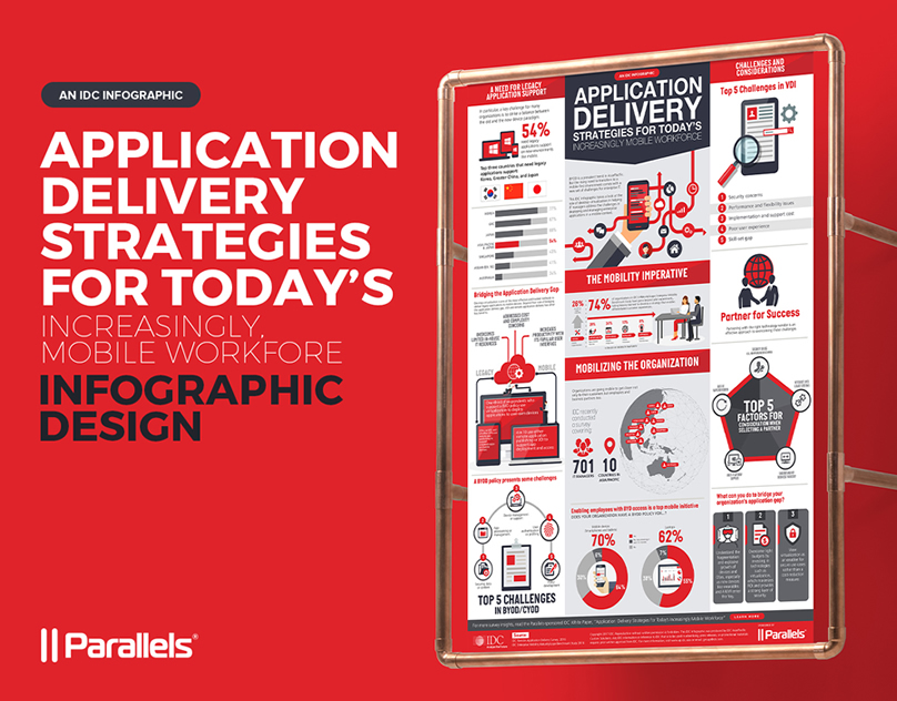 Parallels Infographic Poster Design - Application Delivery Strategies for Today's Increasingly Mobile Workforce - thumbnails.jpg