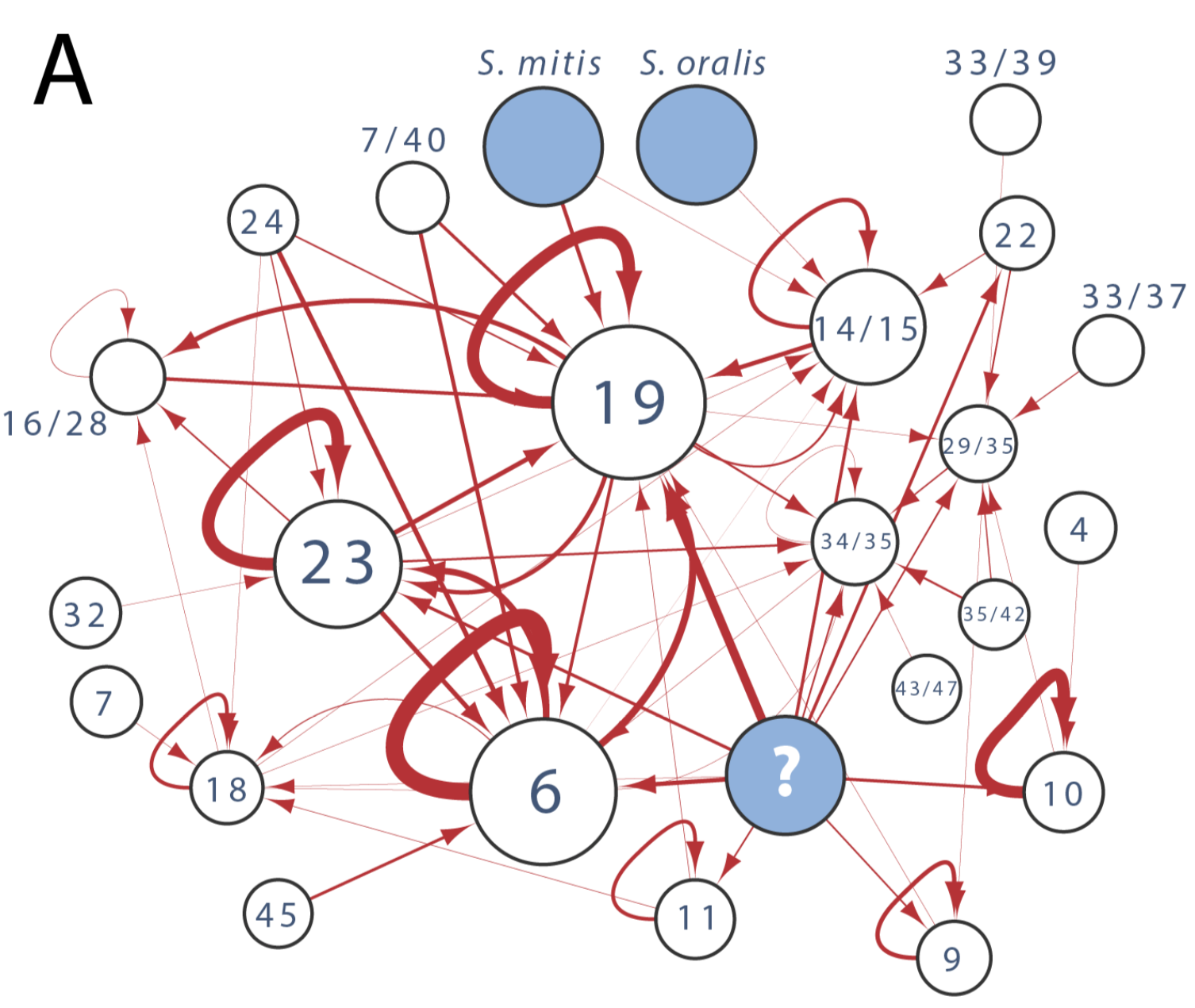 Recombination highway map. (From [1].)