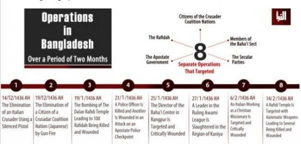 Infographic from al-Naba