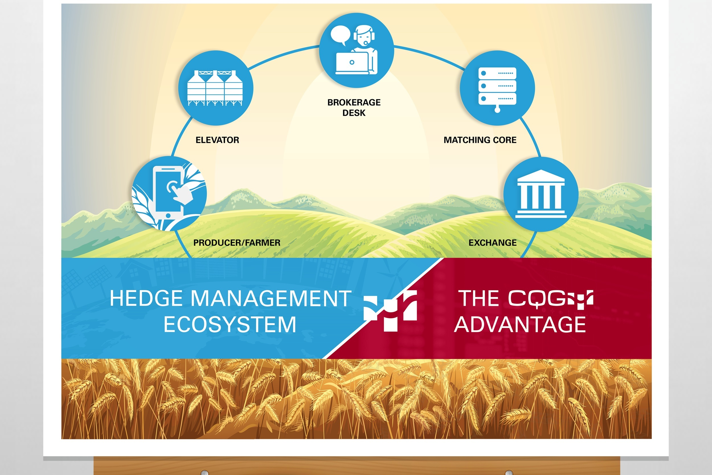 CQG Hedge Management Poster