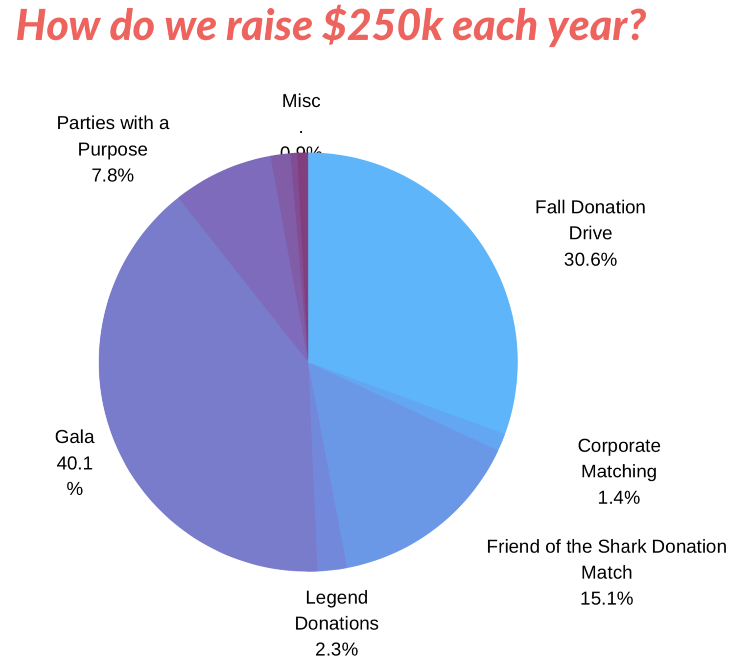 How do we raise.png