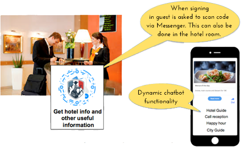 Chatbot for hotels and their customers