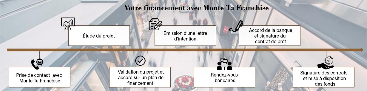financement_montetafranchise_vertical2.png