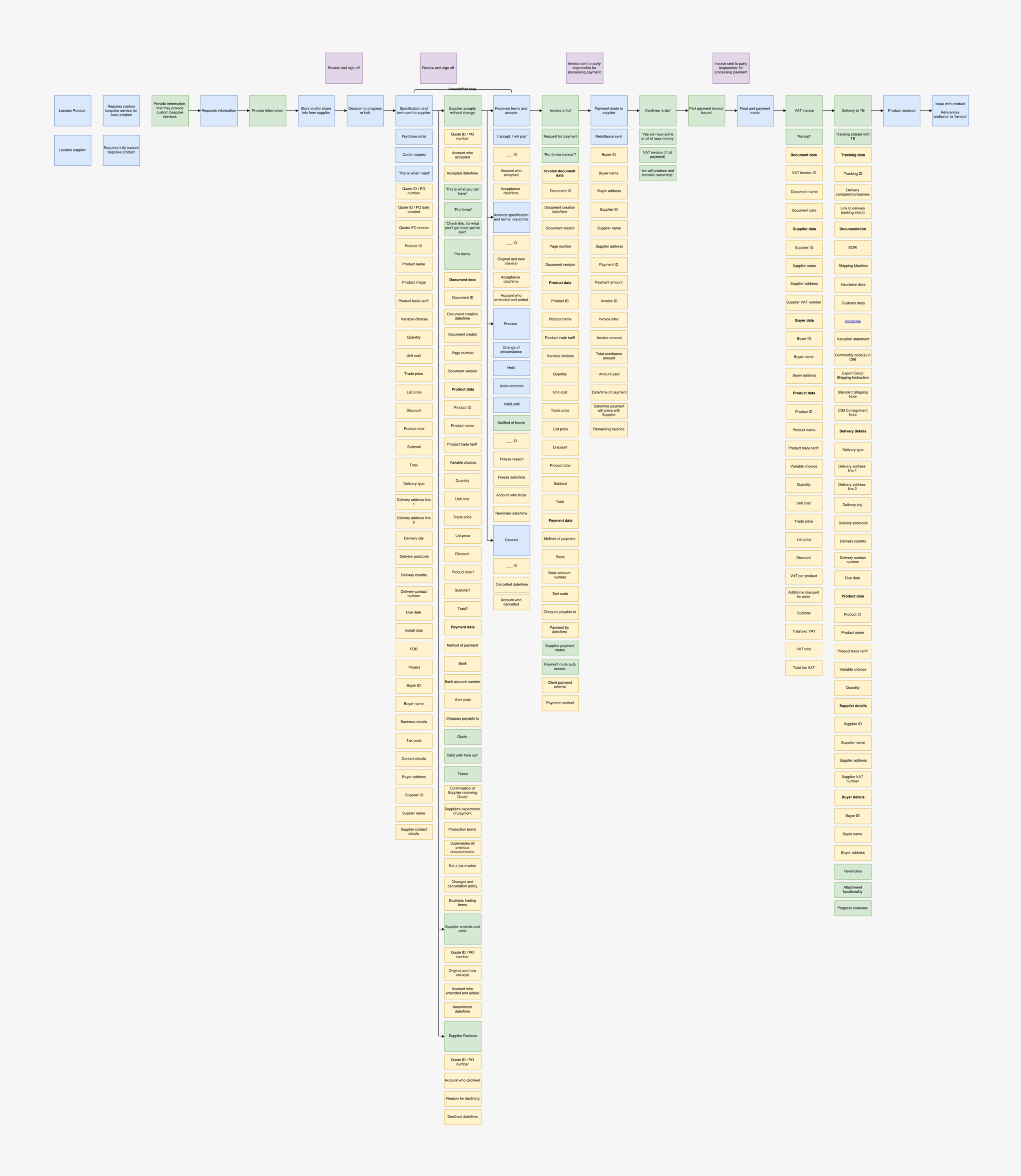 Workflow arc.png