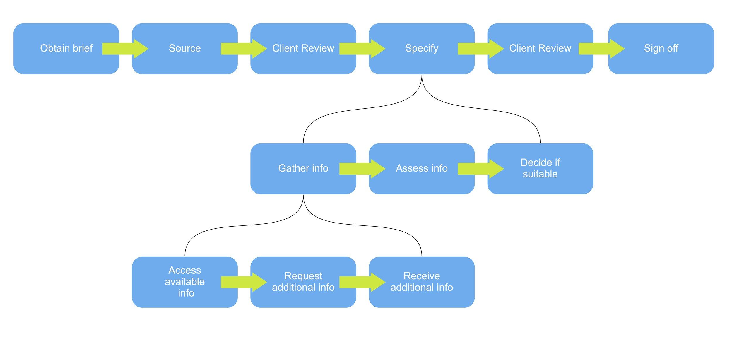 JTBD_initial_research_-_options_-_Job_map.jpg