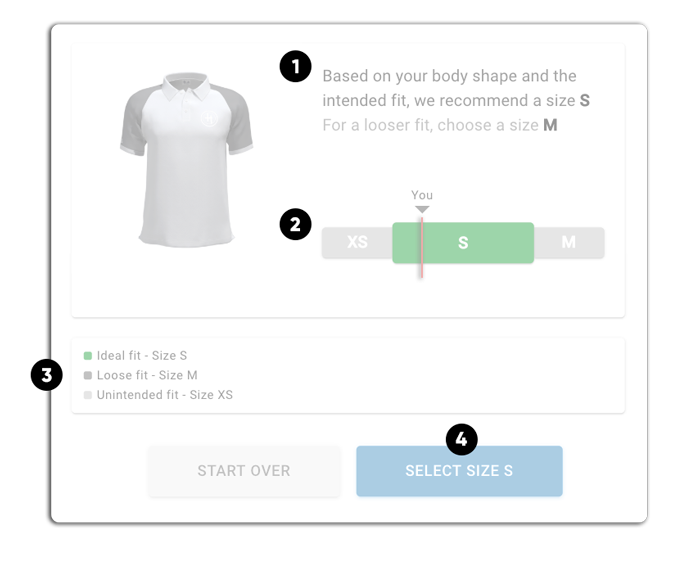 """Size Predictions - 1. Easy to understand size recommendations.2. Visual indicators of fit quality.3. Options of how other sizes will """"feel.""""4. Easy check out."""