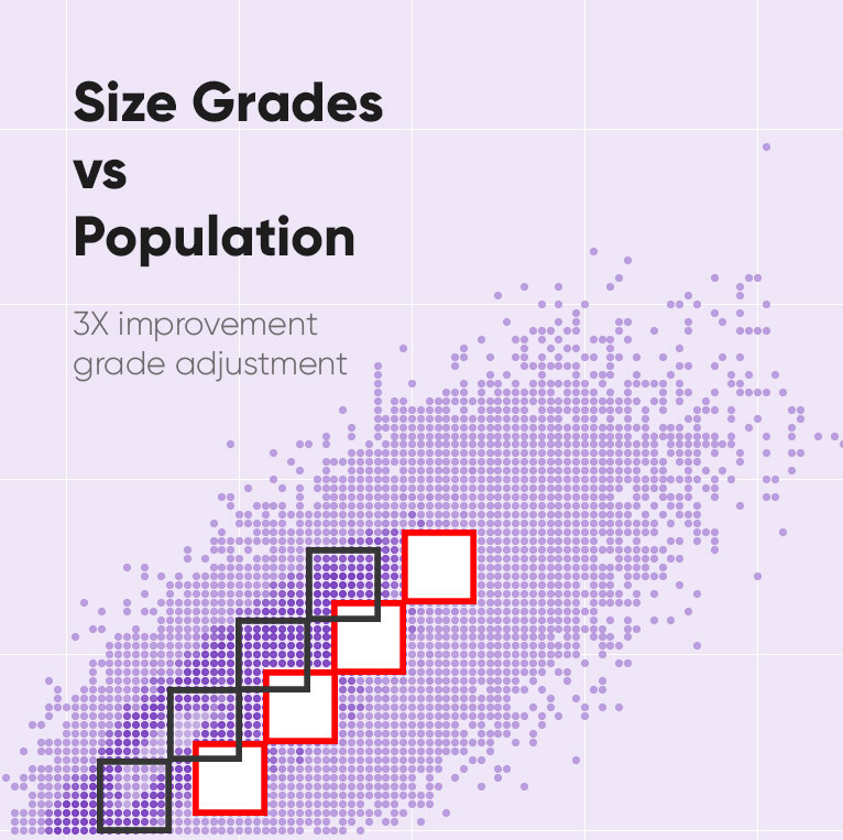 """Shape Space Cluster Analysis - We then compare your size charts to your ShapeShape to show the gaps. This shows the """"Fit Coverage"""" of your grades. 4 out of 5 people won't fit into a brand's size chart range. We're helping brands go from 20% to 60% coverage with grade adjustments."""