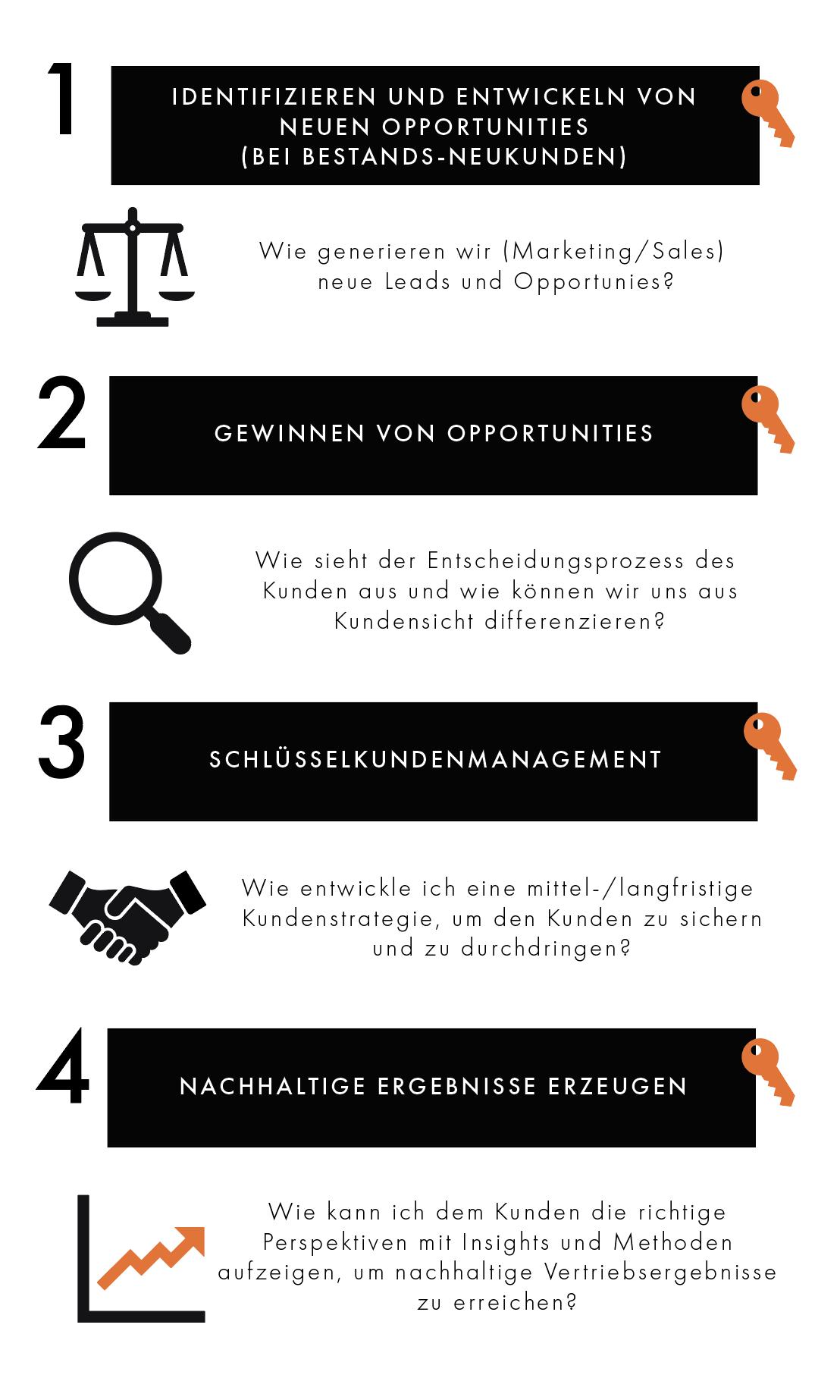 DUO Contrusting Osnabrück: Verkaufstraining, Coaching, MillerHeimanGroup. (BlueSheet, Strategisches Verkaufen, Schlüsselkundenmanagement, Komplexer Verkauf, Opportunity Management, CRM, Sales Manager Coaching, Forecast-Genauigkeit, Gesprächsführung, Sales Analytics, Sales Enablement.