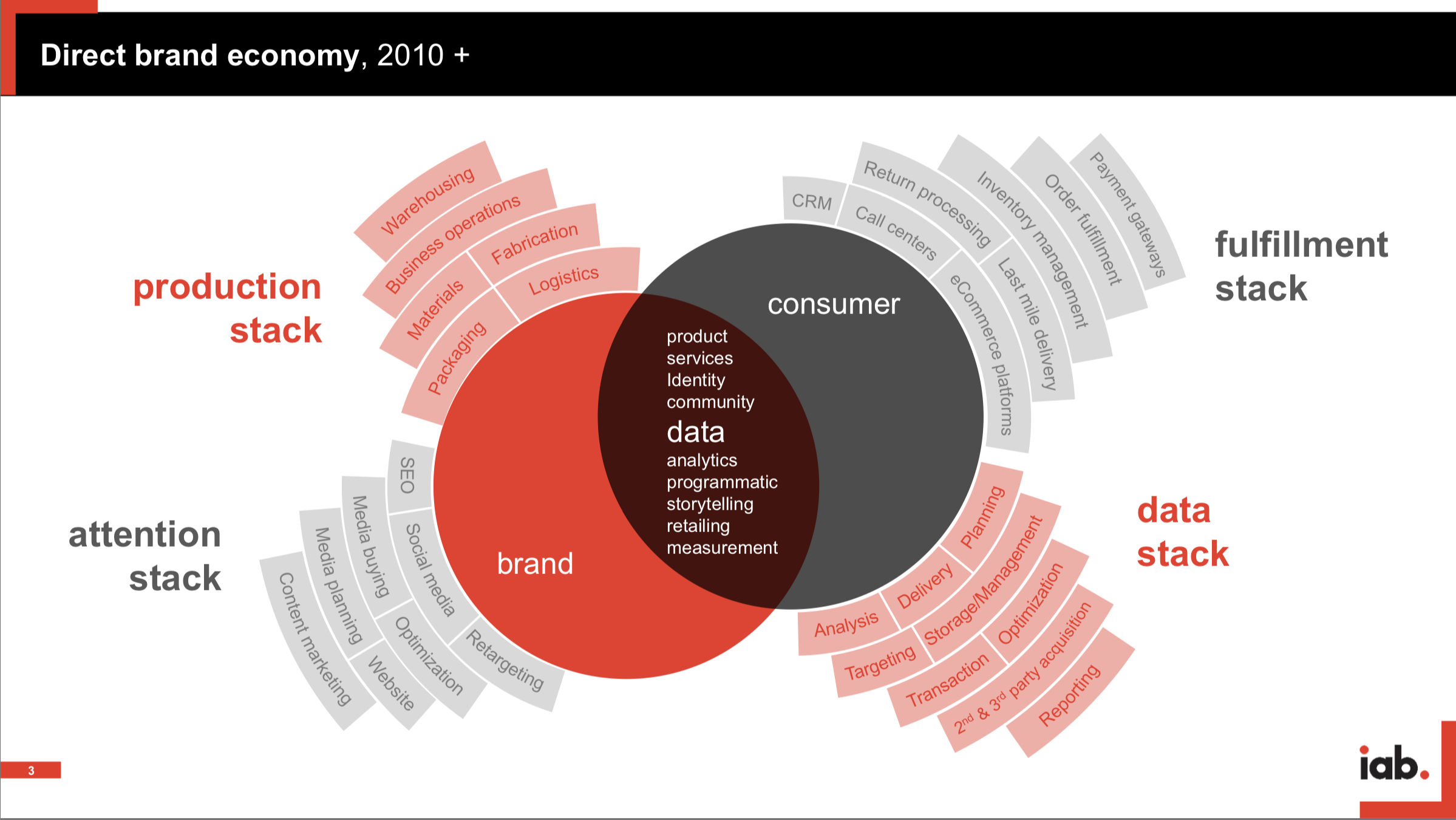 Source:  IAB's Direct Brands Report, 2019-2020