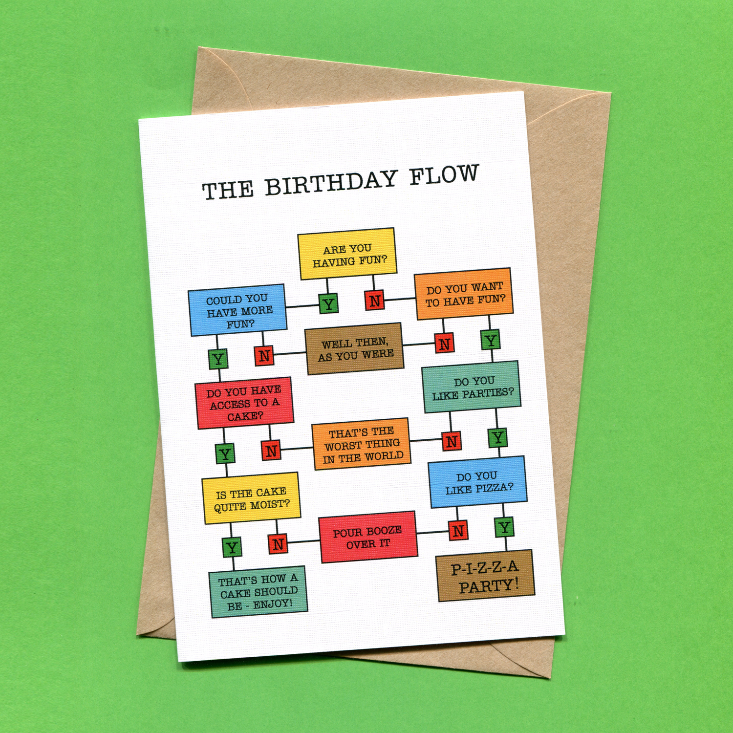 Catalogue_Things by Bean Birthday Flow Chart Greeting Card.jpg