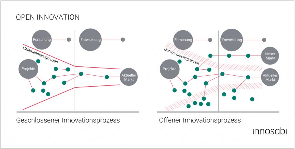 Open-Innovation_Grafik_innosabi_MasterClass