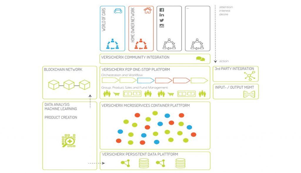 Geschäftsmodell von Versicherix (Quelle: Versicherix)