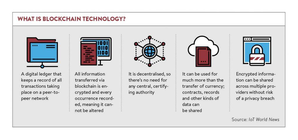Blockchain-Technologie erklärt in 5 Schritten (Quelle: IoT World News)