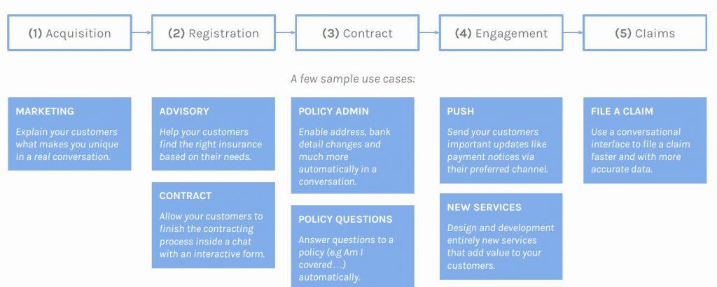 Der Kundenservice kann bei Versicherungen durch den Einsatz von Künstlicher Intelligenz über die komplette Wertschöpfungskette hinweg unterstützt werden (Quelle: Rasa)