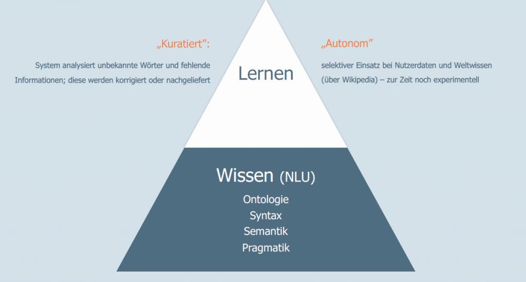 """NLU (""""Natural Language Understanding"""") bildet die Basis für kuratiertes und autonomes Lernen"""