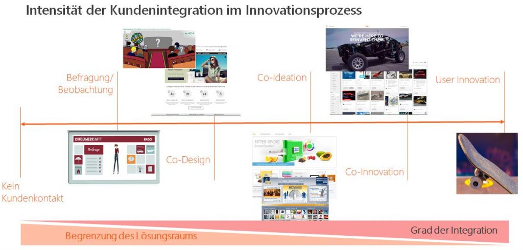 Intensität der Kundenintegration im Innovationsprozess