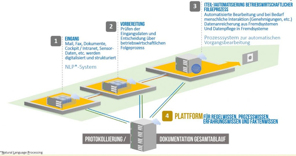 Die kognitive Plattform von K4A (Quelle: K4A)