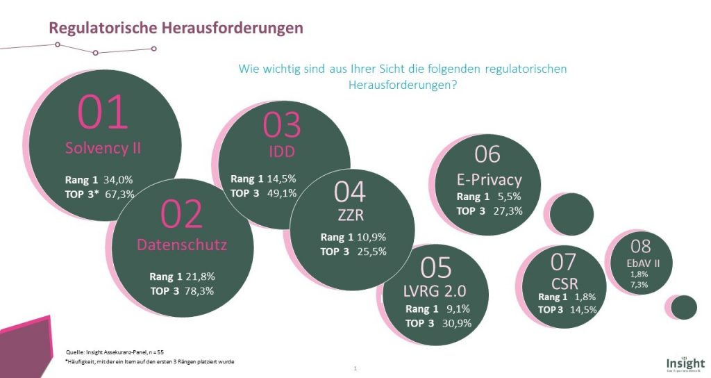Regulatorische Herausforderungen