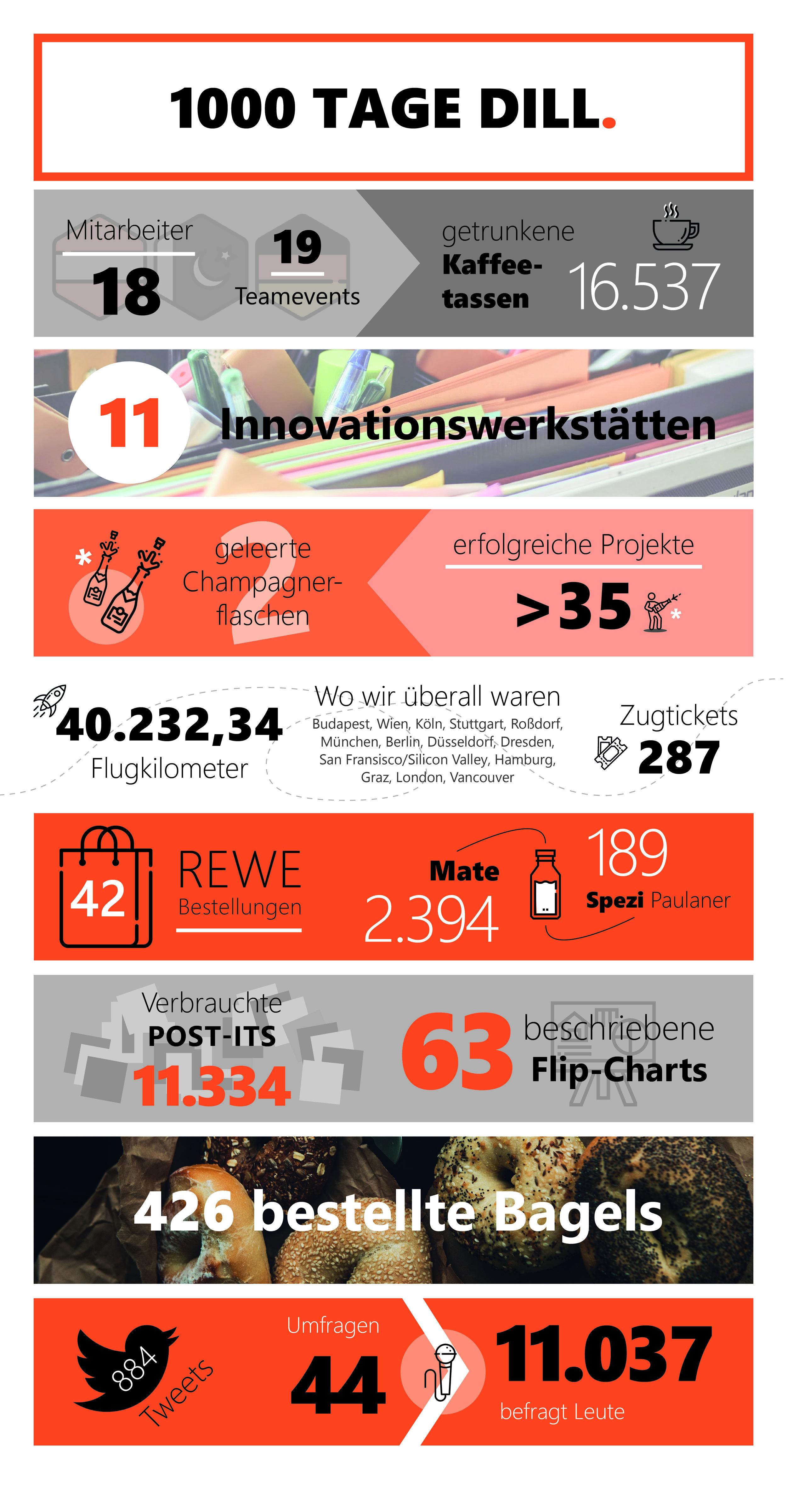 DILL-Infografik.jpg