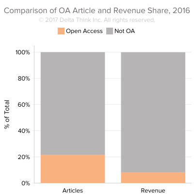 Comparison-of-Open-Acces-Article-and-Revenue-Share-2016.png