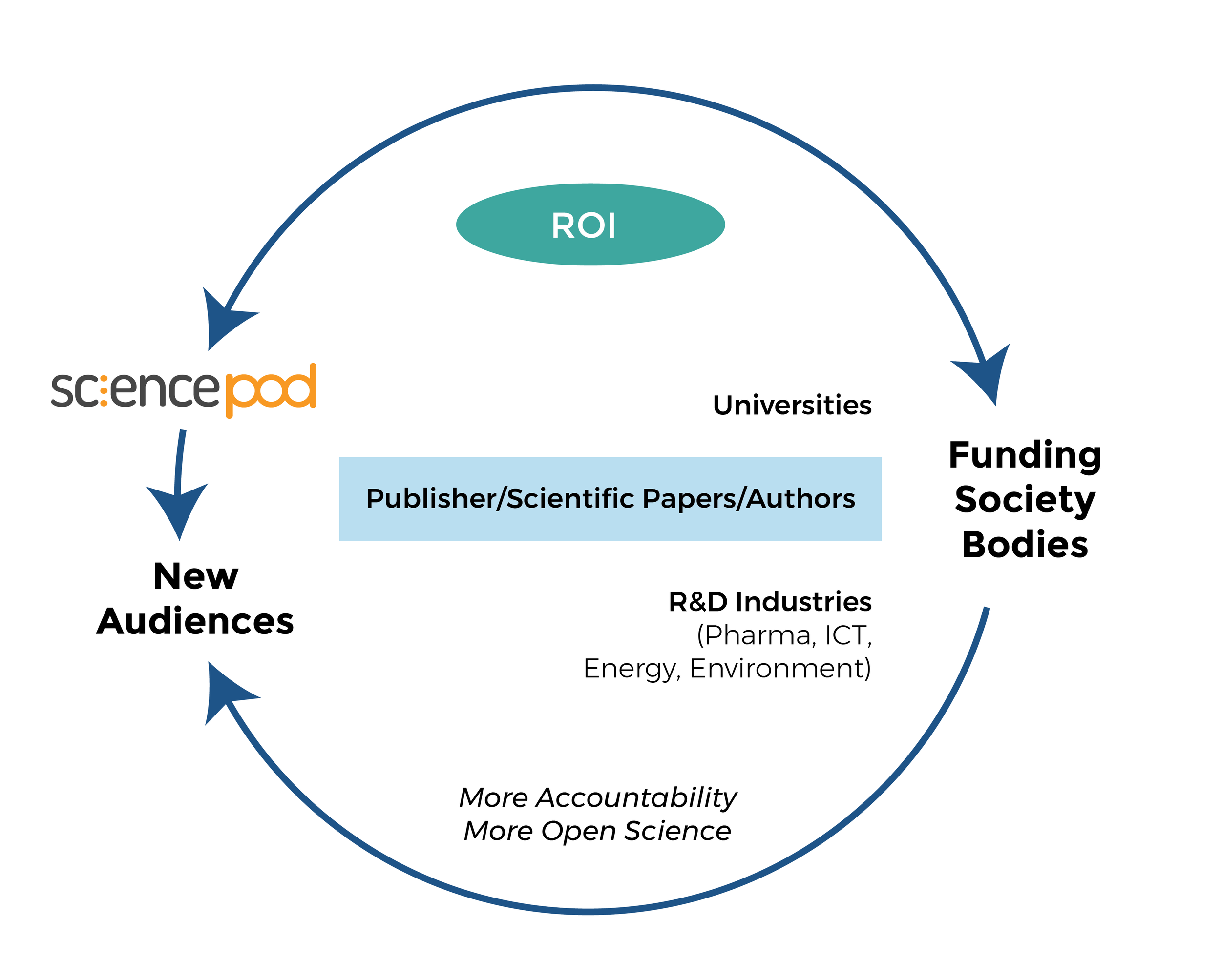 sciencepod site diagramArtboard 1@4x.png