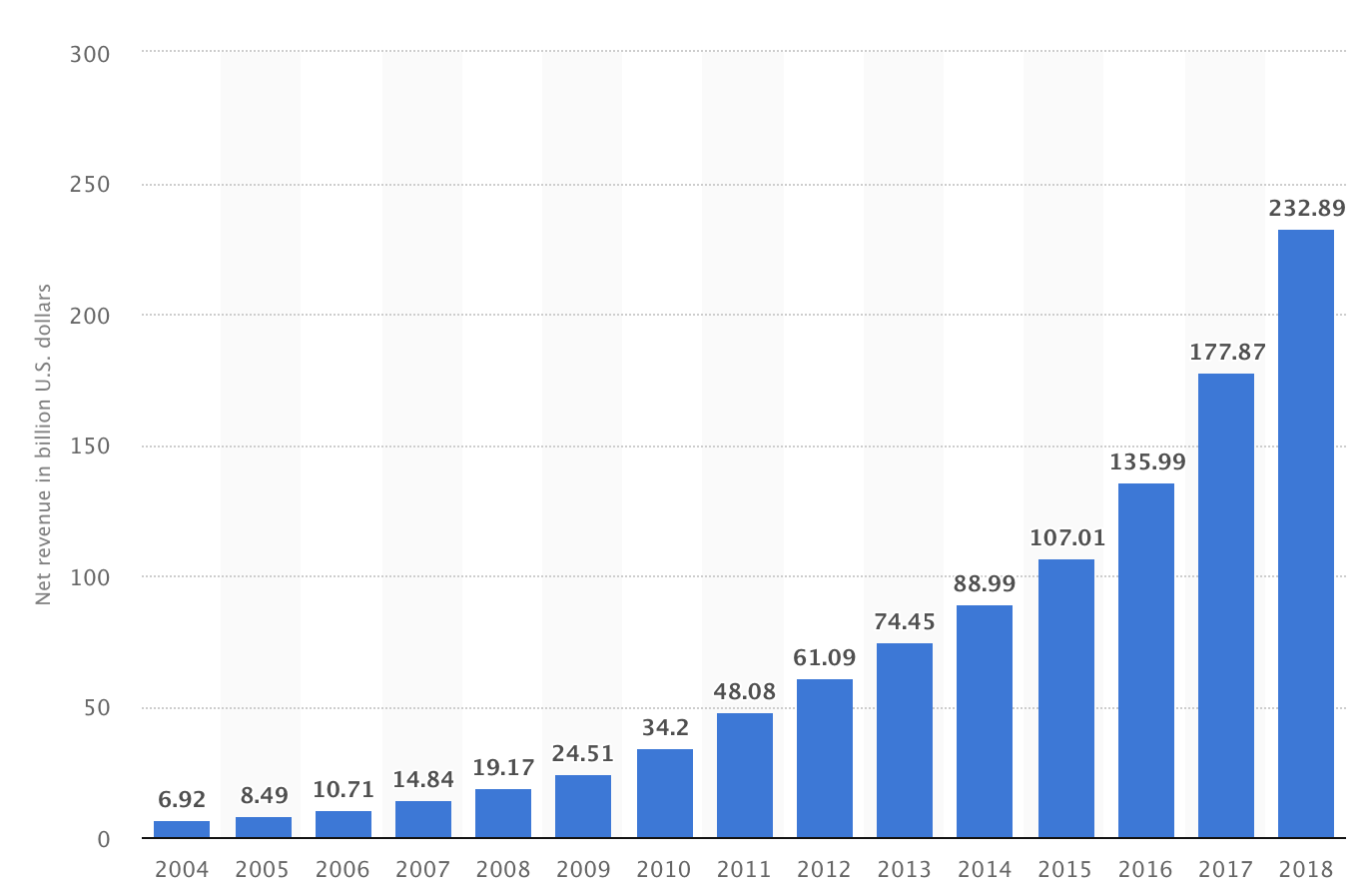 Net sales revenue of Amazon from 2004 to 2018 (in billion U.S. dollars)  From  Statistia