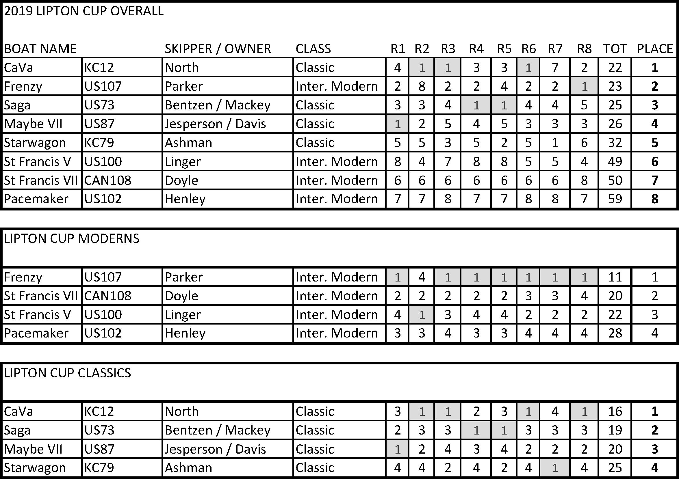 2019 Lipton Cup Results.jpg