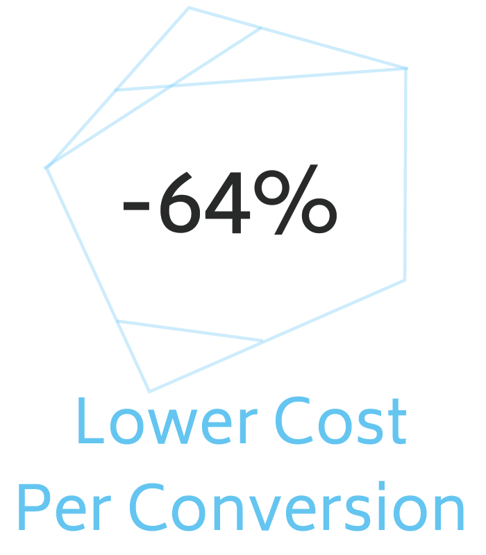 64 percent lower cost per lead BETTER All Response Media Bionic.png