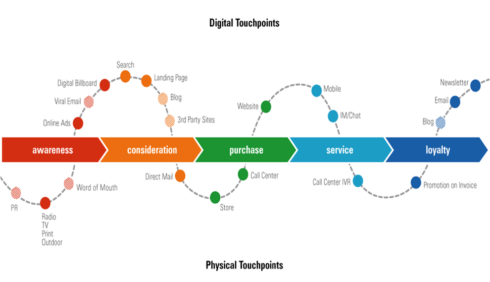 Digital Touchpoints on Facebook and Google