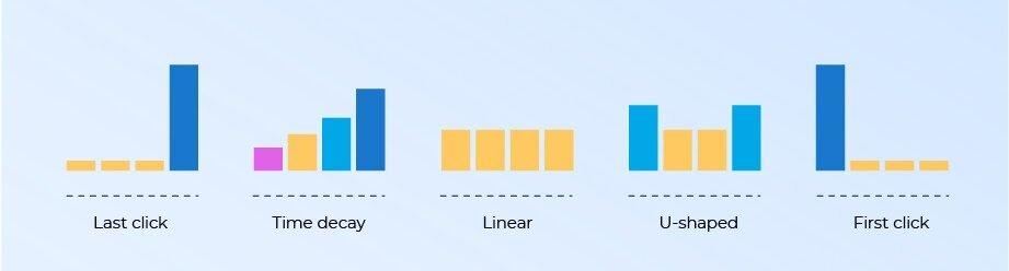 different-types-of-marketing-attribution-models (1).jpg