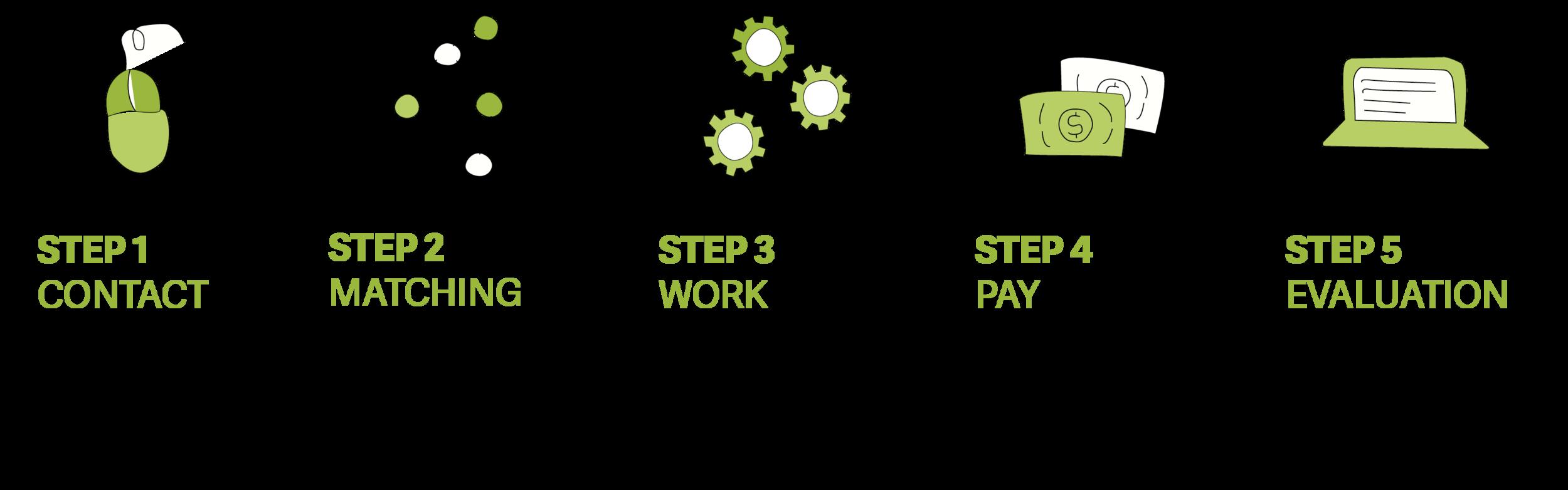 Radiate five steps.png