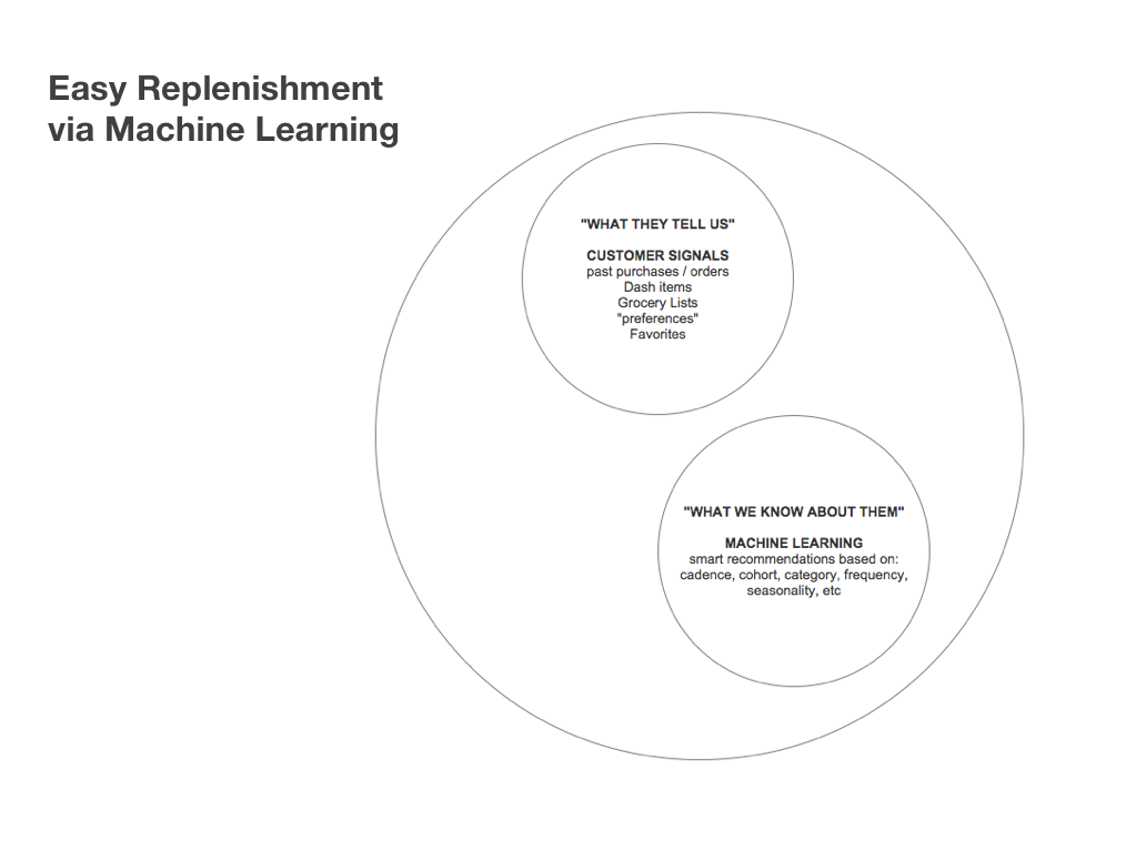 easy-replen-via-machine-learning.png