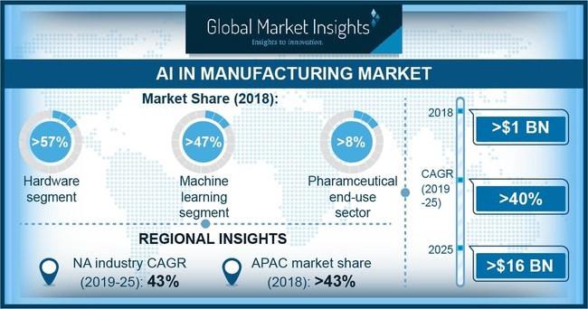 "According to Global Market Insights, Inc. ""The pharmaceutical end-use segment in the AI in manufacturing market accounted for over 8% of the industry share. The companies are using AI technology to improve efficiencies in biotech manufacturing and process development to improve their gross margins."""