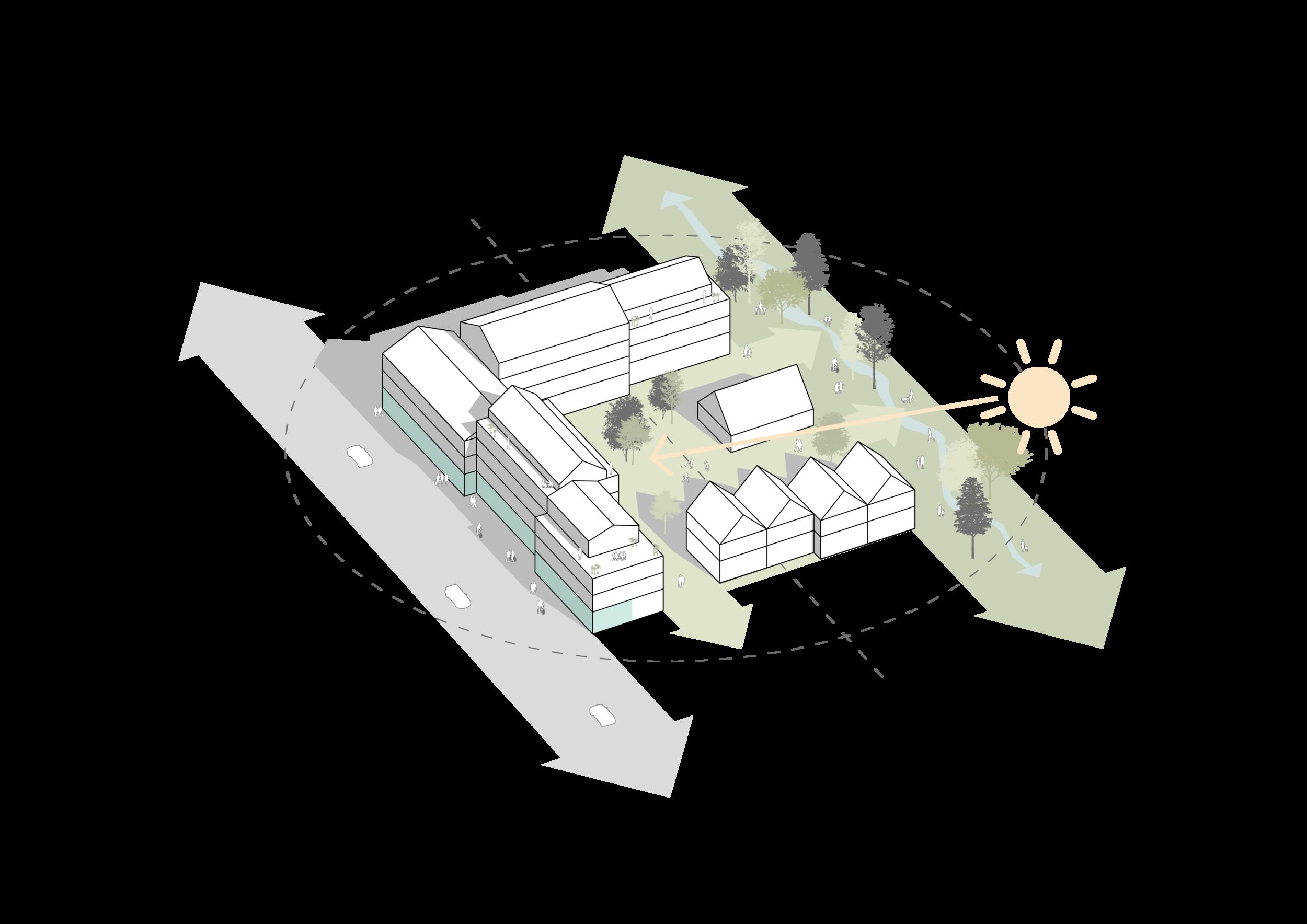 Kvarterskoncept  Konceptet bygger på en tydlig gräns mot biltrafik, med lokaler i bottenvåning. Goda dagsljusförhållanden har skapats med väl tilltagna gårdar som direkt kopplar till den publika parken.